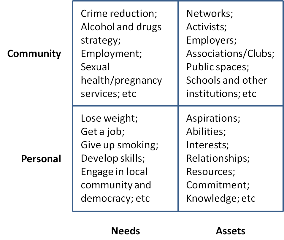 assets and needs in personal and community development