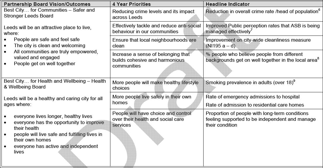 City Priority Plans