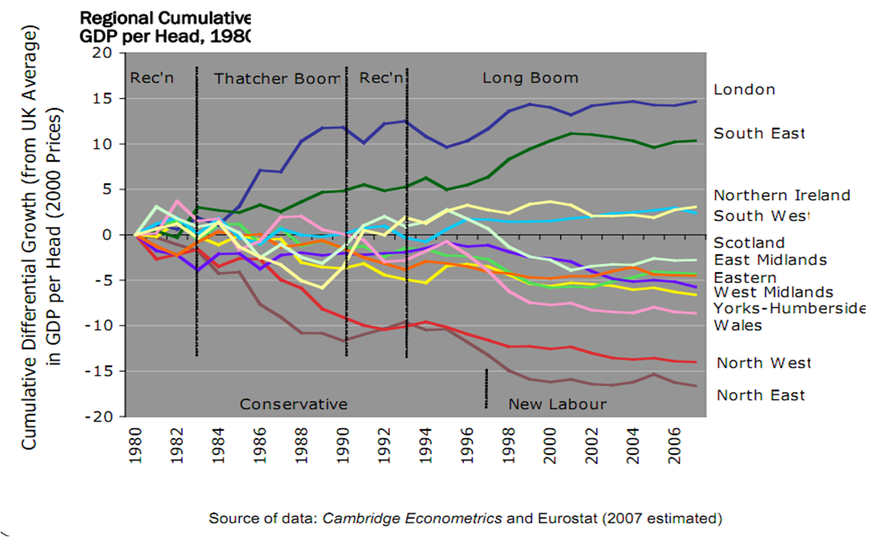 Regional Cumulative GDP Changes